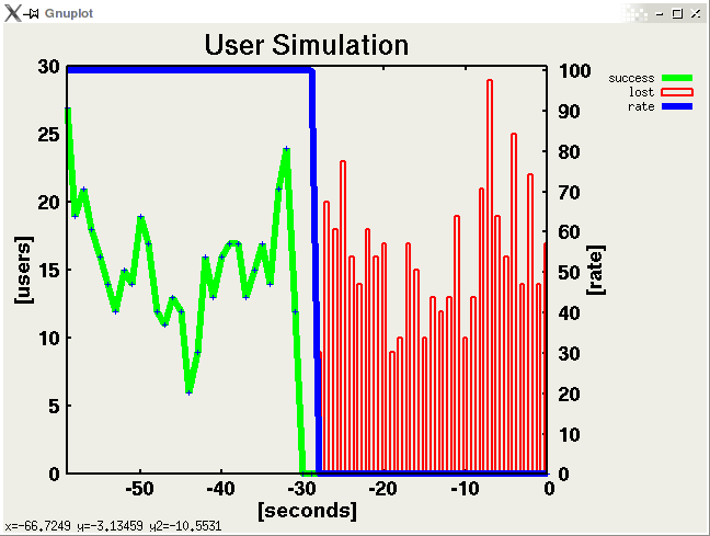 The User Simulation
